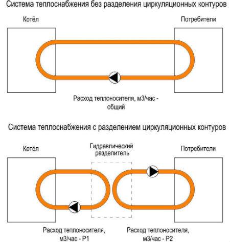 Схема - с разделителем и без