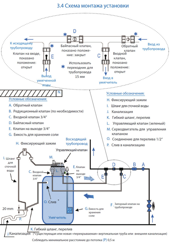 ecodom-bwt-aquadial-softlife-25-schema